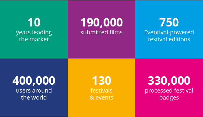 Eventival in Numbers